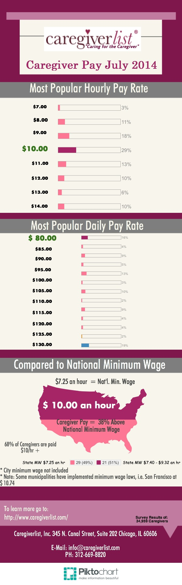 Senior Caregiver Pay Rates July 2014