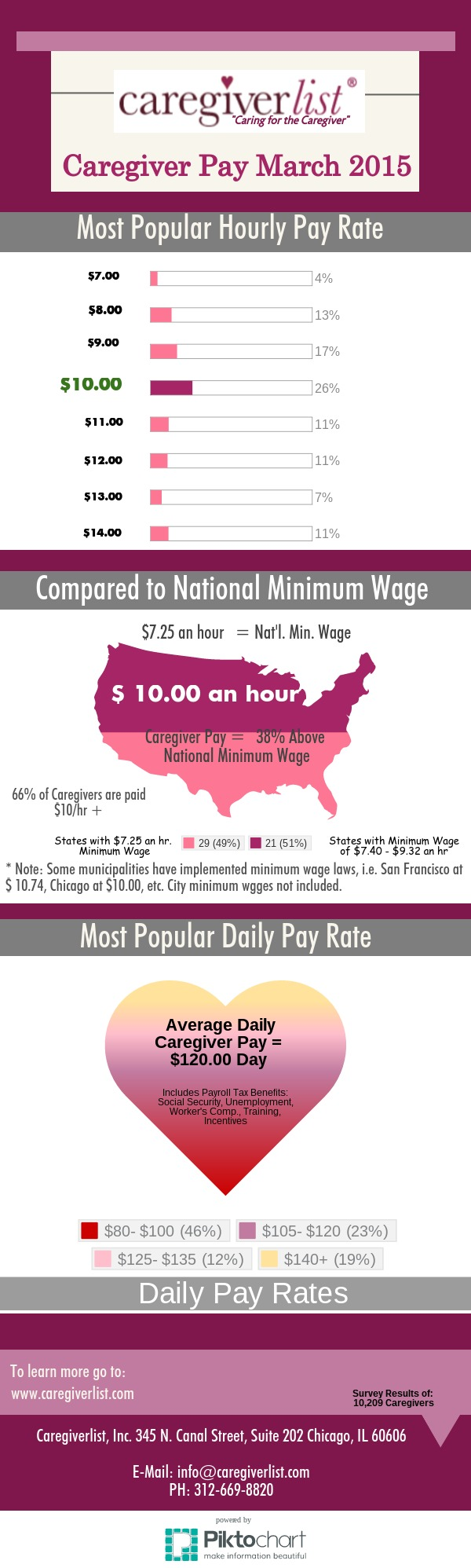 Caregiver Pay Rates March 2015
